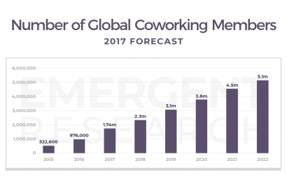 2018 global co-working forecast: 30,432 spaces and 5.1 million members by 2022